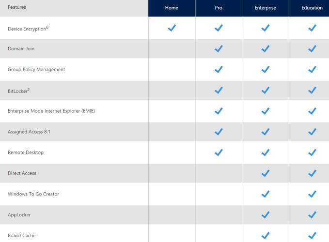 Windows 10 Pro Или Enterprise Что Лучше