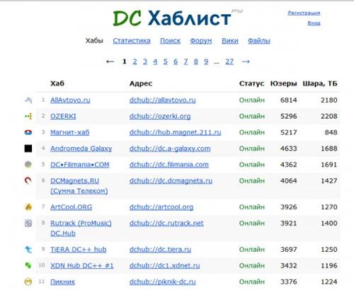 Flylinkdc адреса хабов твери