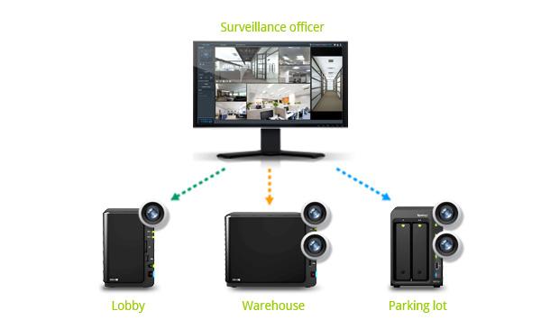 Synology surveillance station License