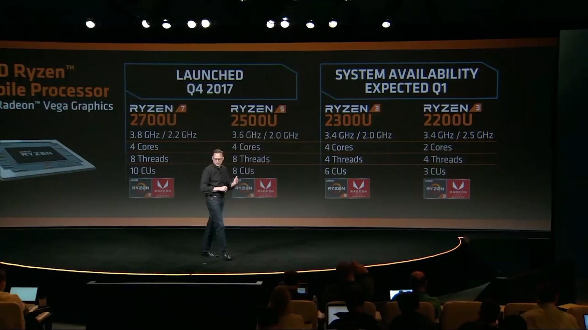 Фотография с презентации новых процессоров Ryzen: старший вице-президент AMD Джим Андерсон (Jim Anderson) на фоне слайда с характеристиками Ryzen 7 2700U, Ryzen 5 2500U, Ryzen 3 2200U и 2300U