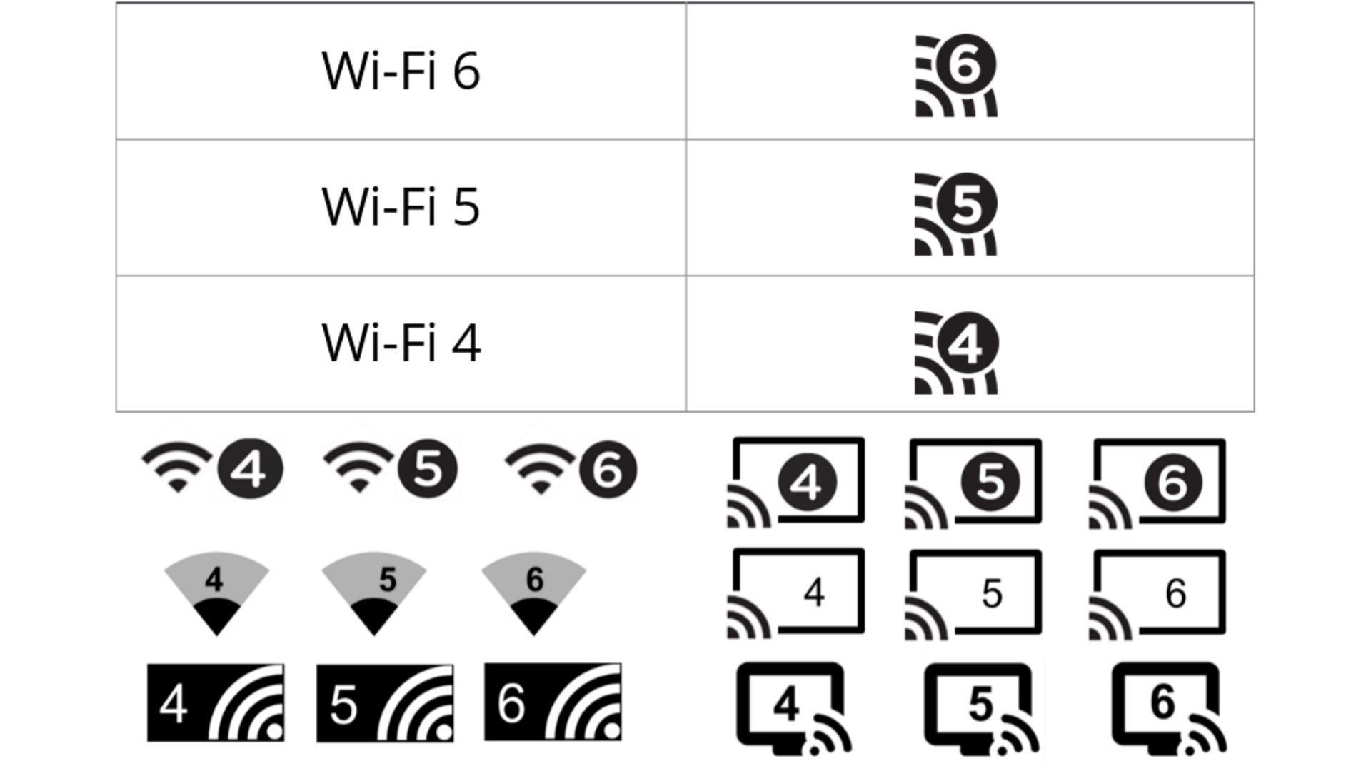 На иллюстрации изображены иконки для обозначения стандартов Wi-Fi в интерфейсах разных систем